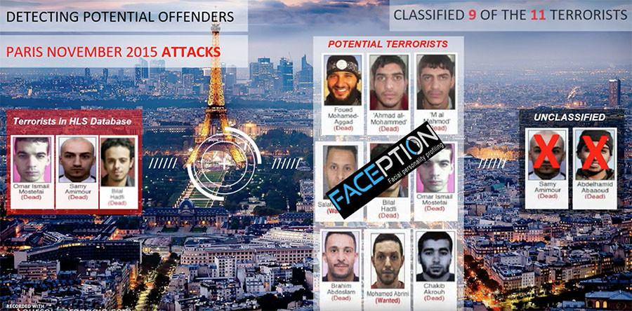 Israelisches Startup behauptet ihre Technologie könne Terroristen am Gesichtsausdruck identifizieren