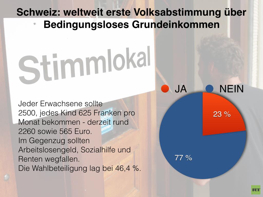 Schweiz: Bedingungsloses Grundeinkommen abgelehnt