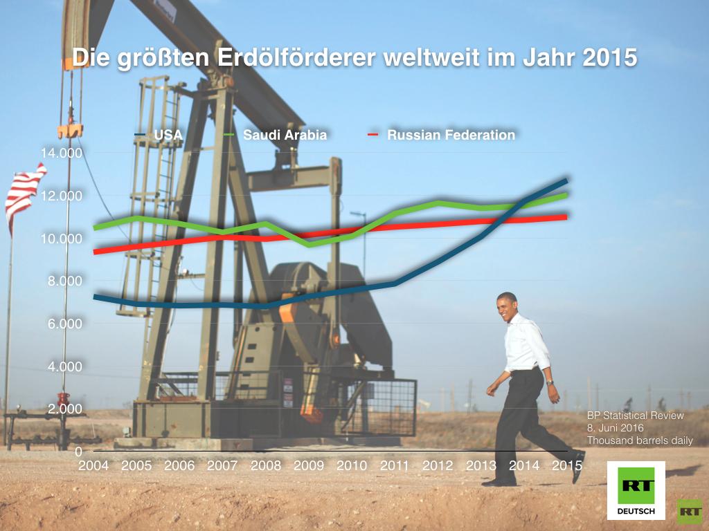 Die aktuelle BP Statistical Review. Was passierte 2015 auf den weltweiten Energiemärkten?