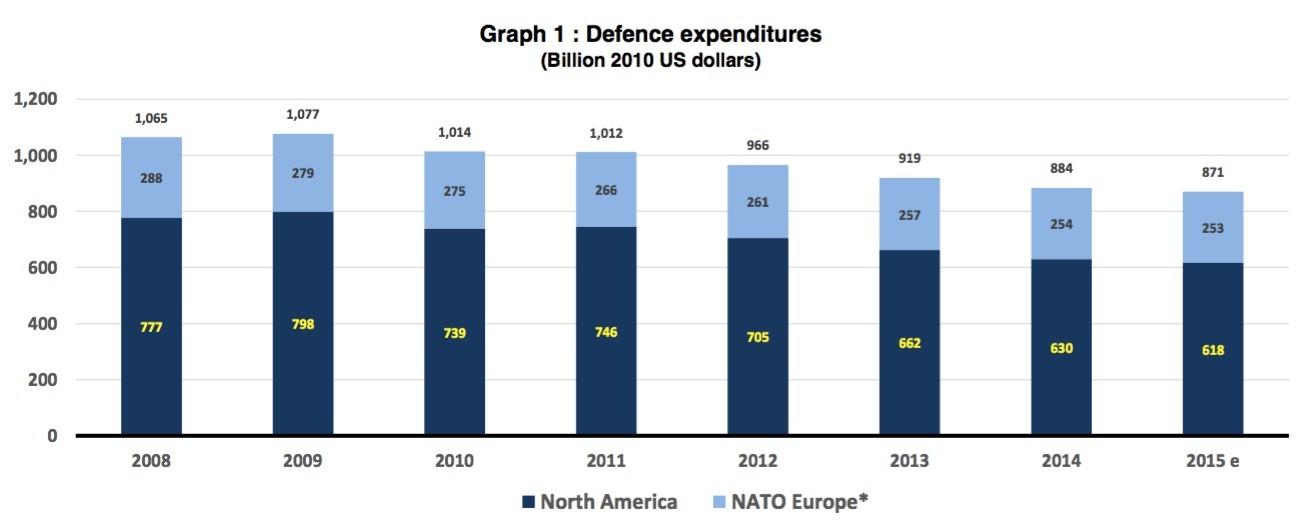 Angela Merkel vor NATO-Gipfel: Deutsche müssen mehr für Militär ausgeben