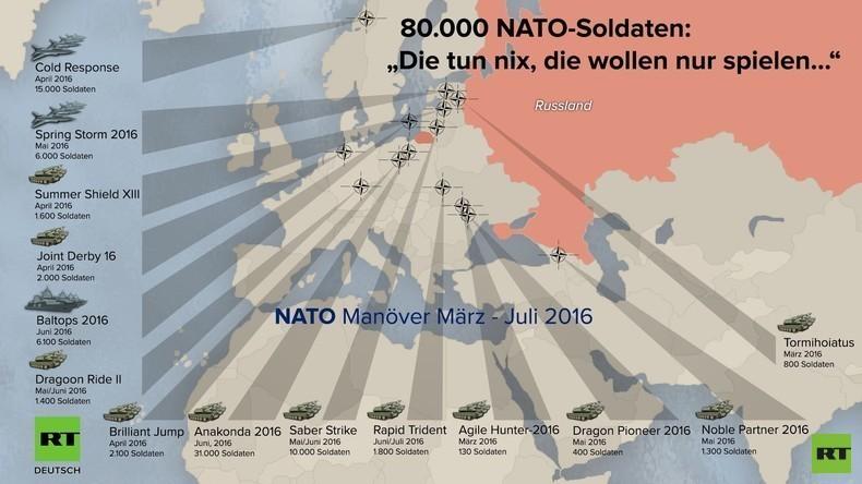 80.000 Soldaten bei NATO-Manövern in Nähe der russischen Grenze