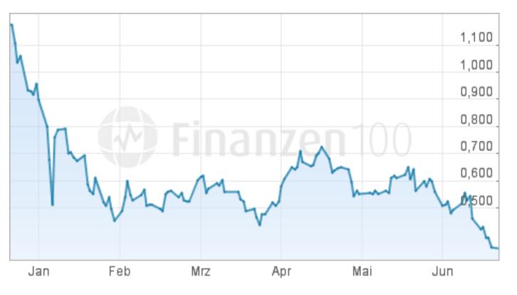 2016 stabilisierte sich der Kurs der Banca Monte dei Paschi zunächst, um nun noch tiefer abzurutschen. Quelle: Finanzen100.de