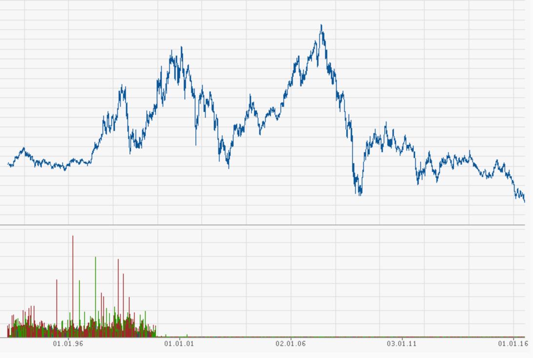Bereits unter dem Abgrund: Der Aktienkurs der Deutschen Bank. Quelle: finanzen.net