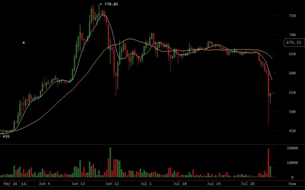 Rauf, runter, runter, runter, rauf: Nach einer längeren Phase der Preisstabilität zeigt sich der Bitcoinpreis in jüngster Zeit eher volatil. Quelle: https://bitcoinwisdom.com/markets/bitstamp/btcusd