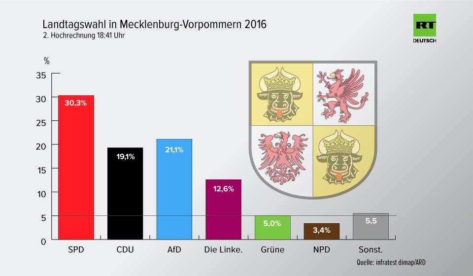 Ergebnis der Wahl in Mecklenburg-Vorpommern: SPD siegt, AfD stark, Grüne nicht mehr im Landtag