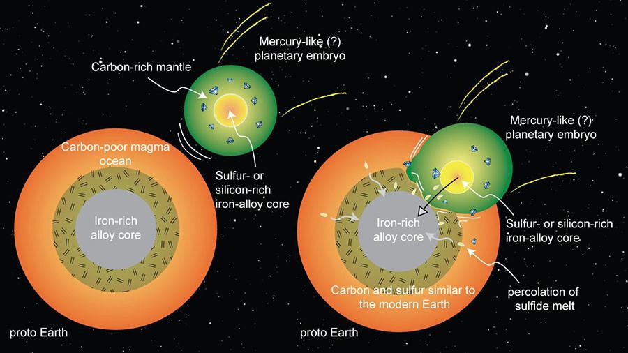 Neue Studie: Kohlenstoff könnte vor 4,4 Milliarden Jahren durch Planetencrash auf Erde gelangt sein