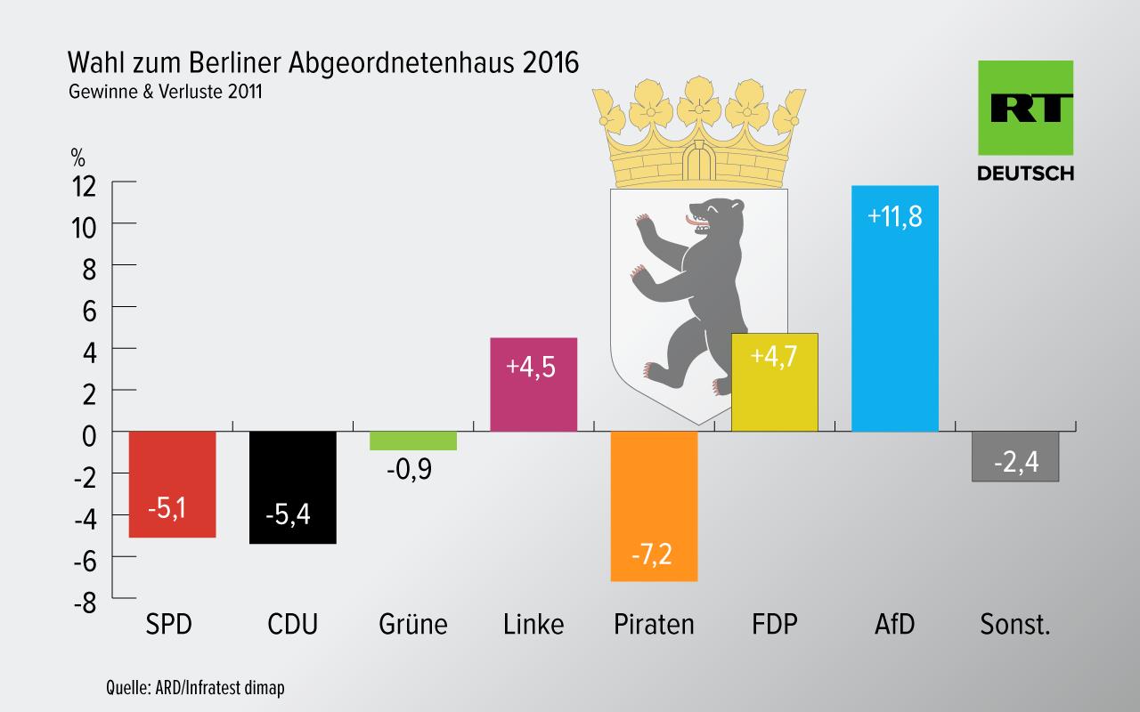 Wahl in Berlin - SPD siegt mit Verlusten, starkes Ergebnis für AfD und Linke