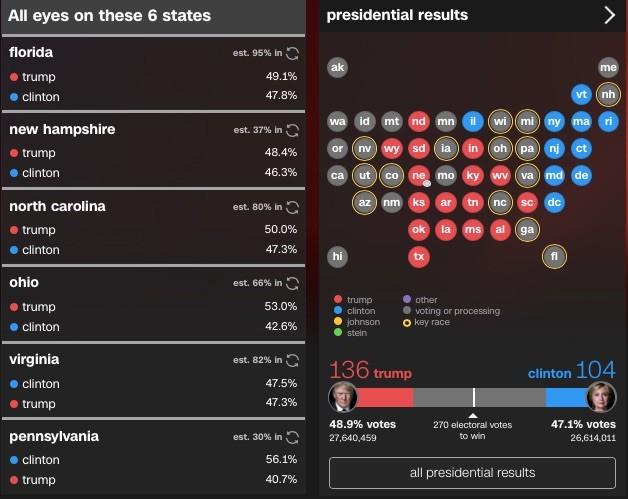 Live-Update 08:50: Neuer US-Präsident Donald Trump hält Siegesrede