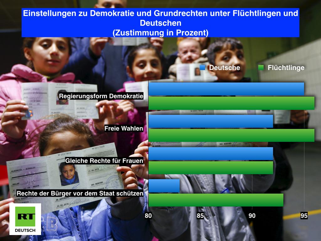 Ähnliche Werte, andere Bildungsverläufe: Flüchtlinge unter der Lupe