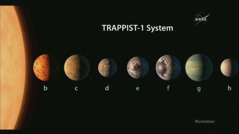 Grafik zeigt neu entdeckte, erdähnliche Planeten.
