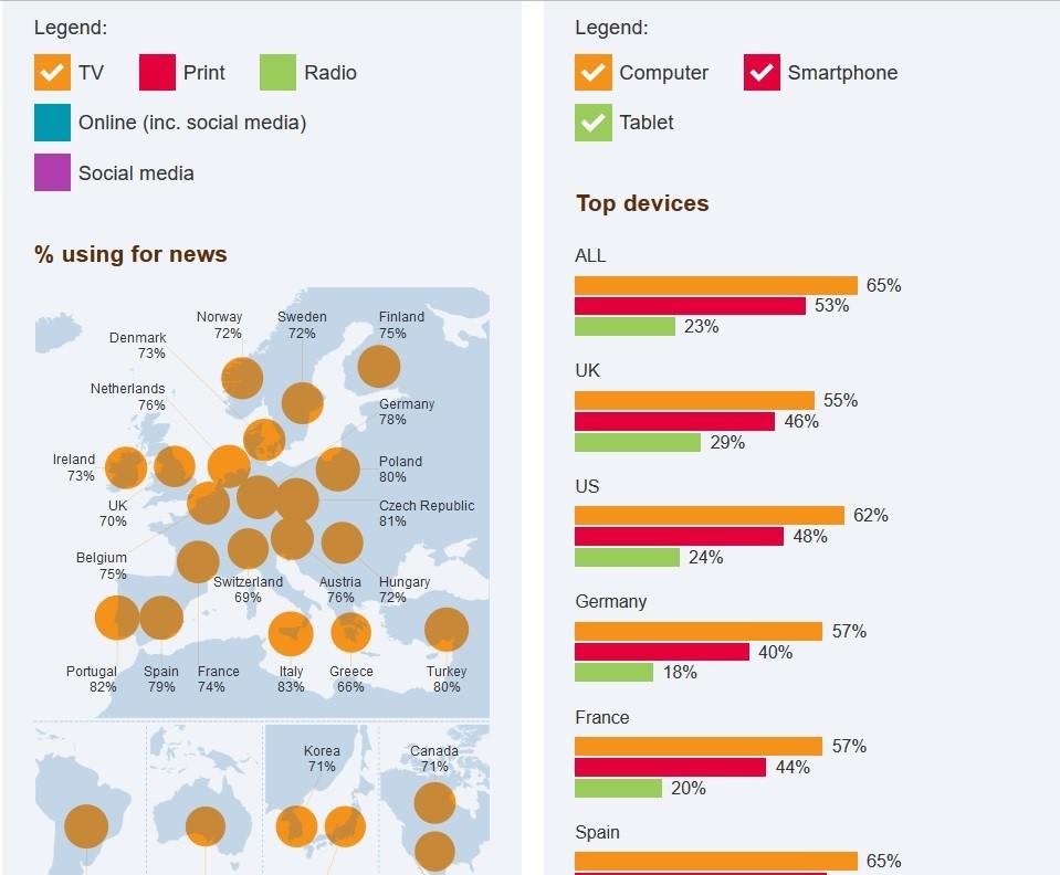 Reuters-Medienanalyse: Nur noch 40 Prozent der Deutschen haben Vertrauen in Journalisten