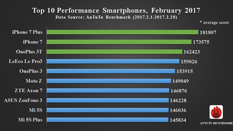 Die zehn leistungsstärksten Smartphones auf dem Markt