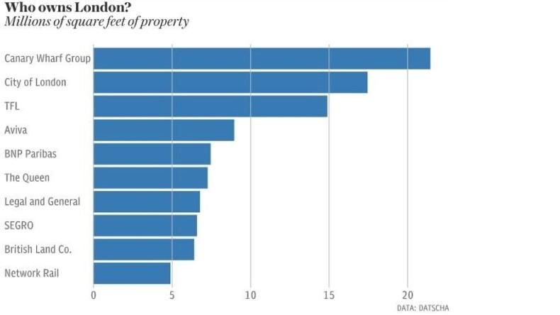 Katar hat in London dreimal so viel Immobilienfläche wie die Queen