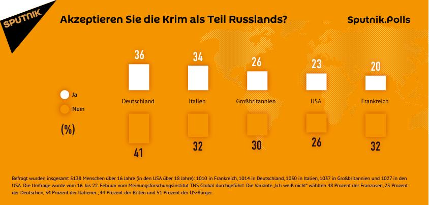 Sputnik-Umfrage: Drei Jahre nach Referendum ist Krim für jeden dritten Deutschen Russland