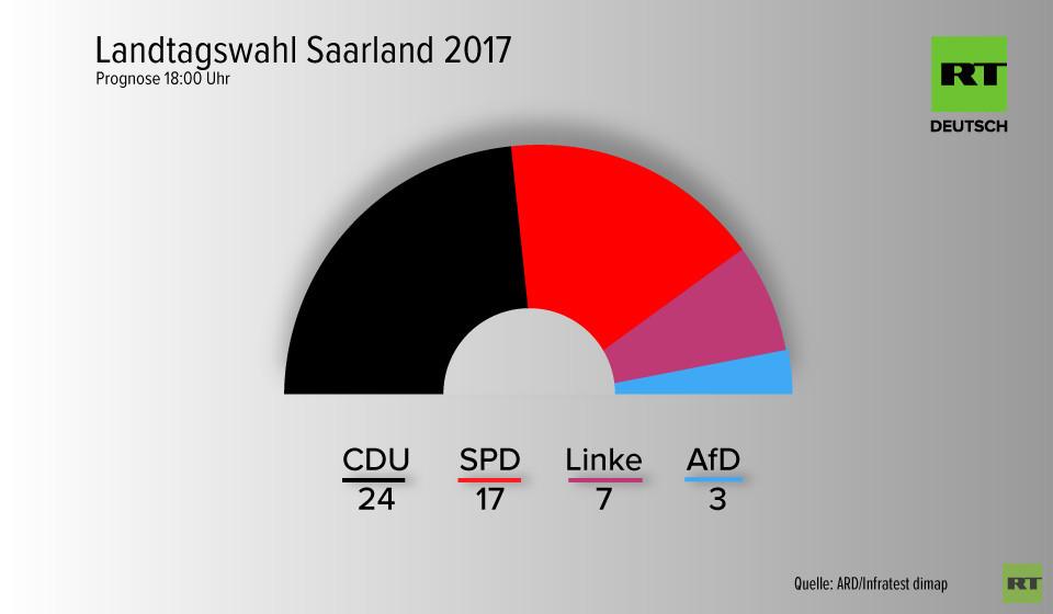 Landtagswahl Saarland: CDU klar vorn, SPD verliert im Vergleich zu 2012
