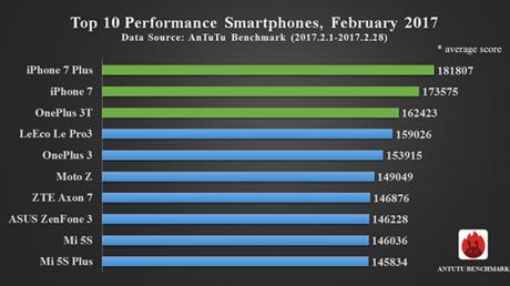 Zehn leistungsstärkste Smartphones auf dem Markt