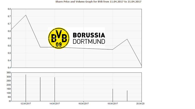 Bombenanschlag auf BVB-Bus: Der Finanzkapitalismus als Vorbild