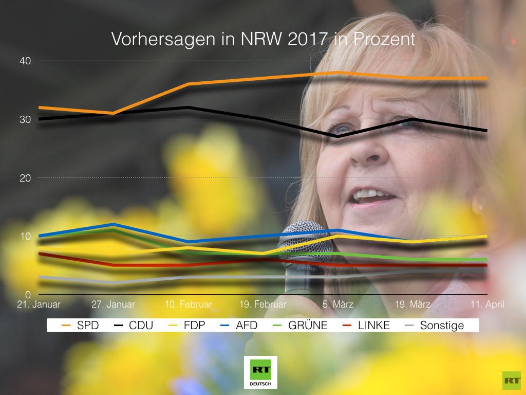 Wahlen in NRW: SPD mit Hannelore Kraft in Umfragen eindeutig vorne, AfD verliert