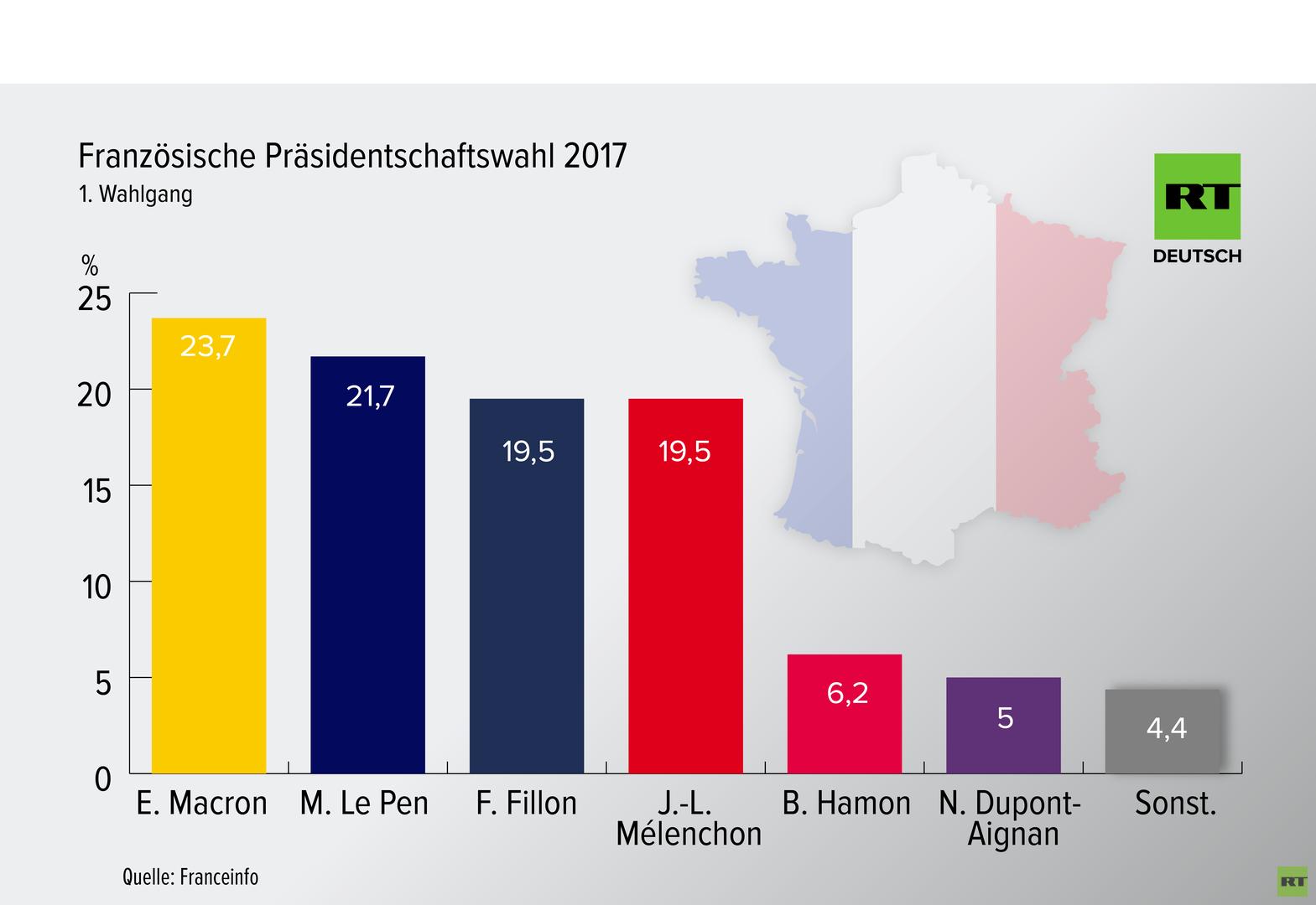 Live-Ticker zu den Wahlen in Frankreich: Macron und Le Pen in Stichwahl