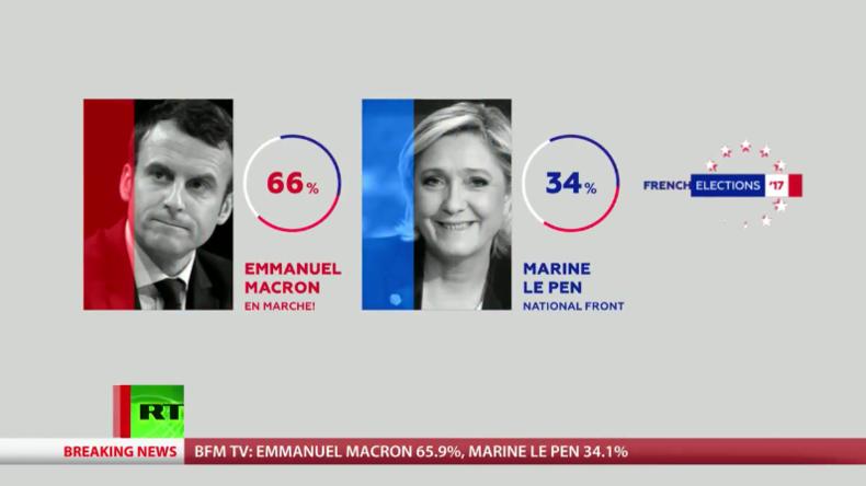 Live-Berichterstattung zu den Präsidentschaftfswahlen in Frankreich