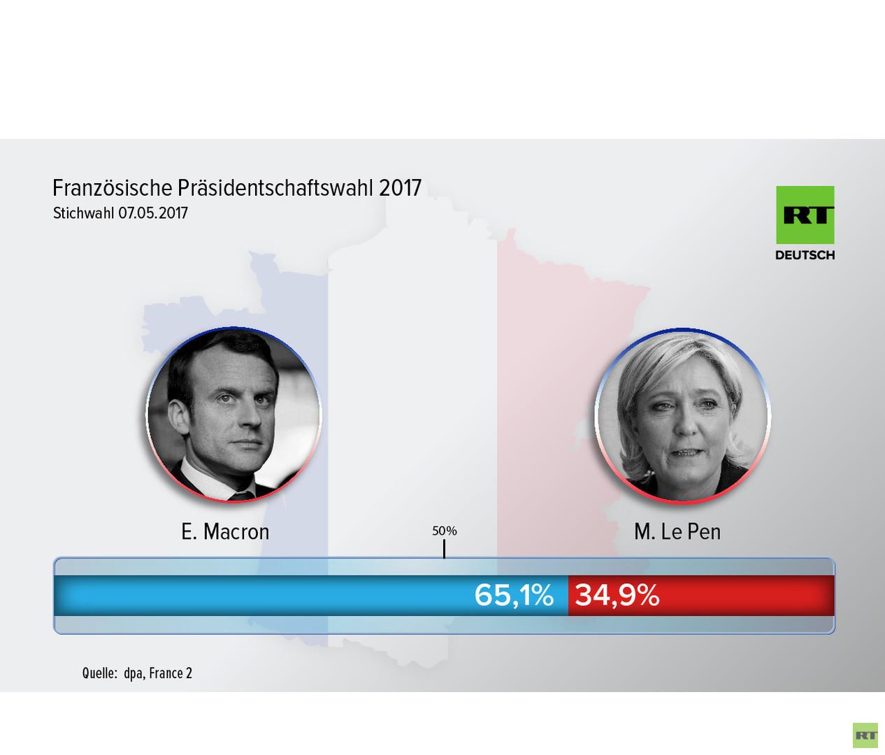 Live-Updates Frankreich: Macron wird neuer Präsident Frankreichs