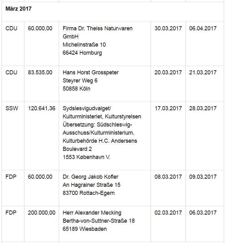 Großspenden: Mehr als eine Million an CDU, FDP und SPD seit Jahresbeginn 2017