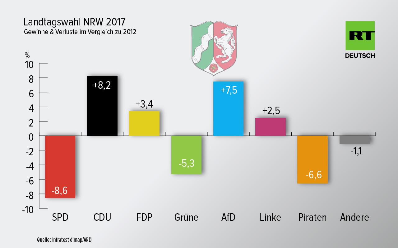 Der zahme Angreifer als großer Gewinner:CDU-Spitzenkandidat Armin Laschet als Wahlsieger in NRW