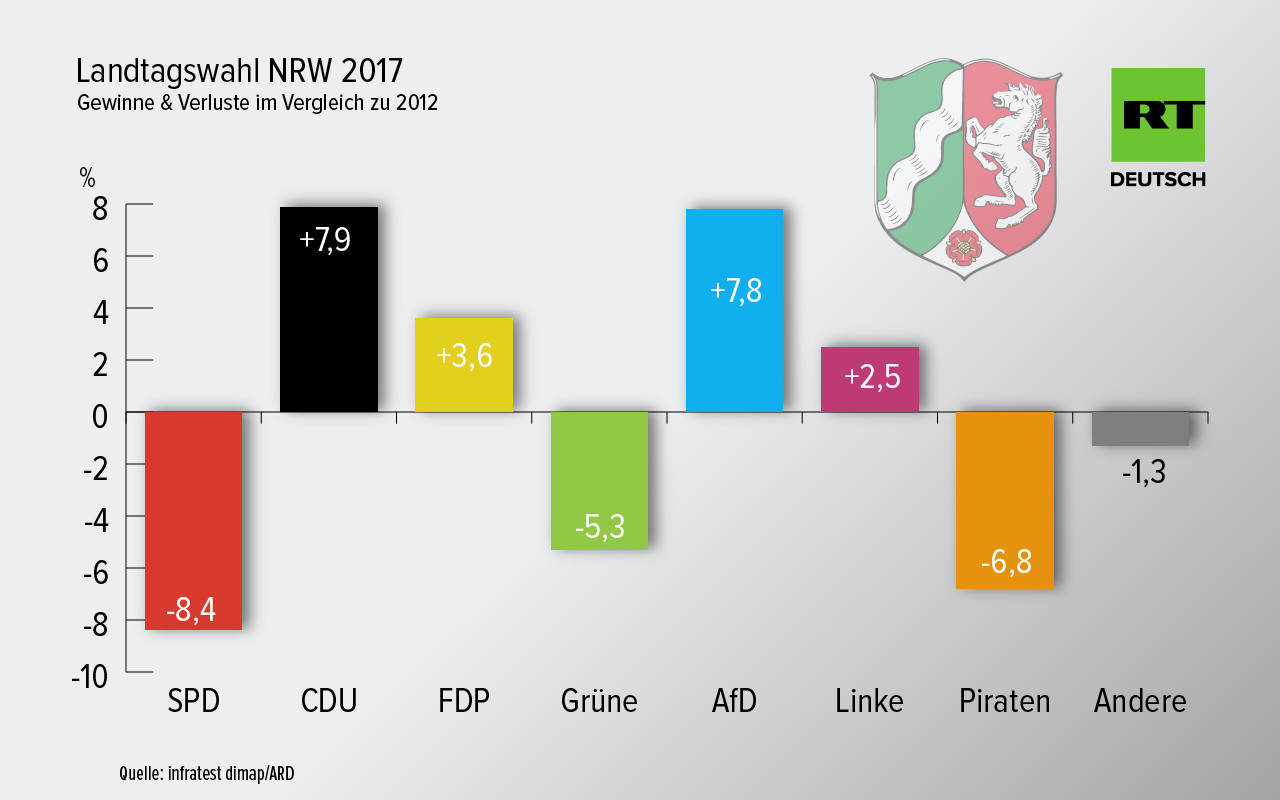"""""""Boxer SPD hat einen Leberhaken bekommen"""" -Reaktionen zum Wahlergebnis in Nordrhein-Westfalen"""