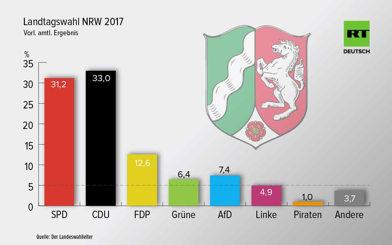 Nordrhein-Westfalen hat gewählt: CDU vorn, schmerzhafte Niederlage für SPD, Linke verpasst Einzug