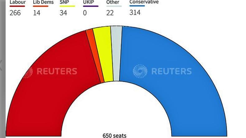 Parlamentswahlen in Großbritannien: Mays Konservative könnten absolute Mehrheit verlieren