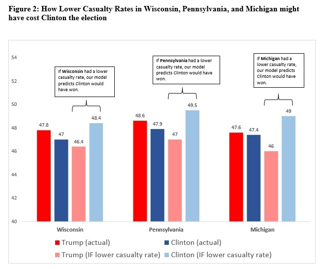 US-Studie: Clinton hat Wahlen verloren, weil sie zu kriegstreiberisch ist