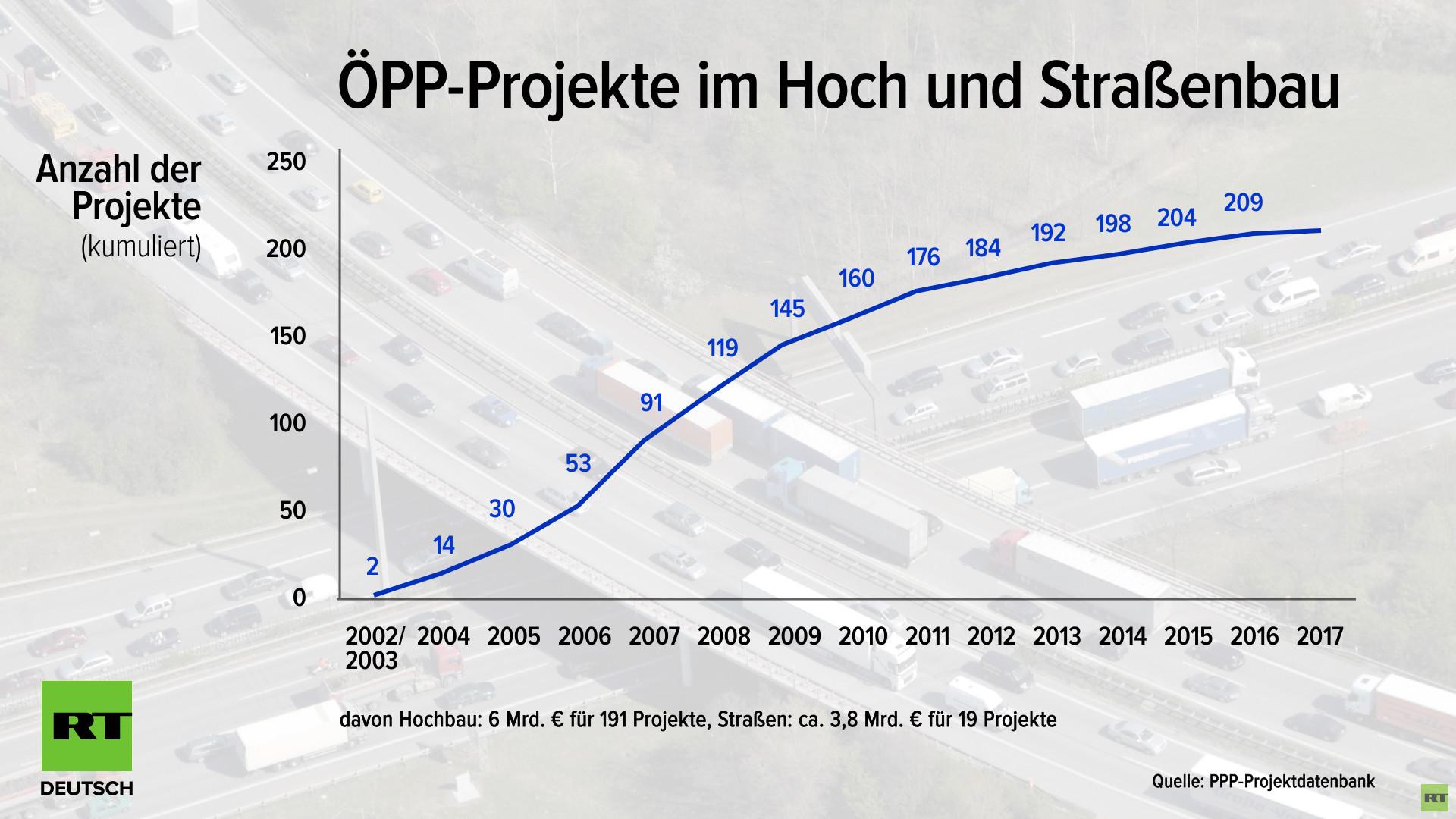 Der große Autobahnbetrug: Wie Politik und Finanzwirtschaft die Steuerzahler abzocken