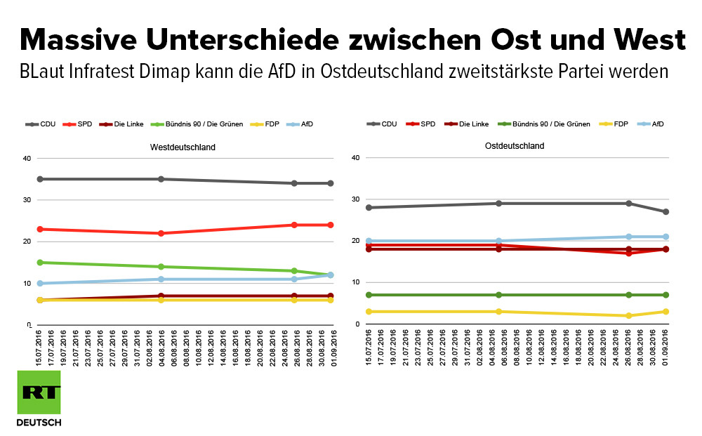 Letzte Umfragen zur BT-Wahl: Flüchtlinge und Terror in den Medien, Rechtsschwung in den Vorhersagen