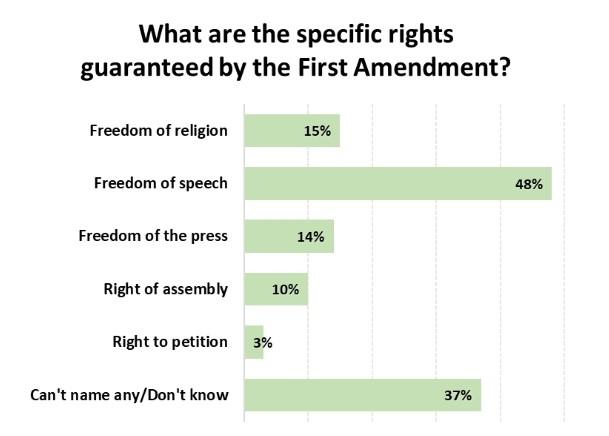 Umfrage: Jeder fünfte US-Amerikaner glaubt, Muslime und Atheisten haben weniger Rechte