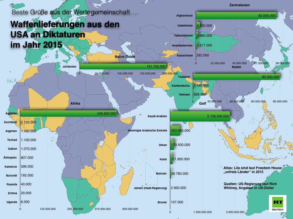 Analyse: USA kooperieren militärisch mit 73 Prozent aller Diktaturen