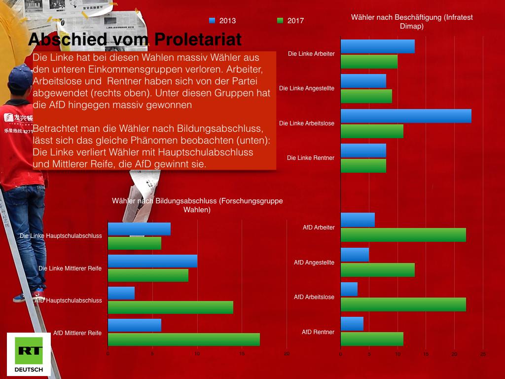 Keine Arbeitermacht: Die Linke verliert die Abgehängten an die AfD
