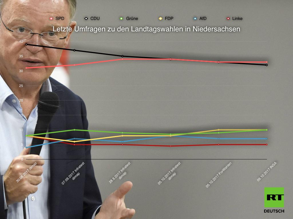 Niedersachsen: Wahlen im Land kommen vor Koalitionsgesprächen im Bund