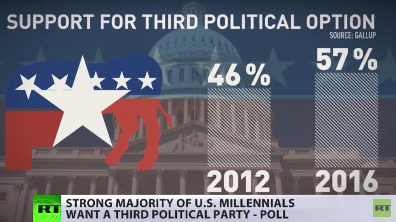 US-Demokratie: Wunsch nach dritter Kraft im Zweiparteiensystem [Video]