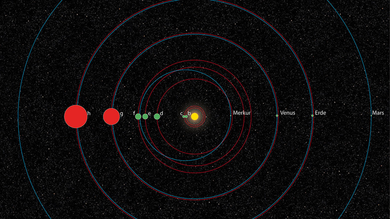 Neuer Planet mithilfe künstlicher Intelligenz entdeckt — NASA