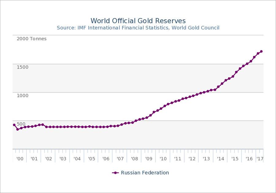 Russland und China erhöhen weiter ihre Goldbestände und bestimmen zunehmend den Handelspreis