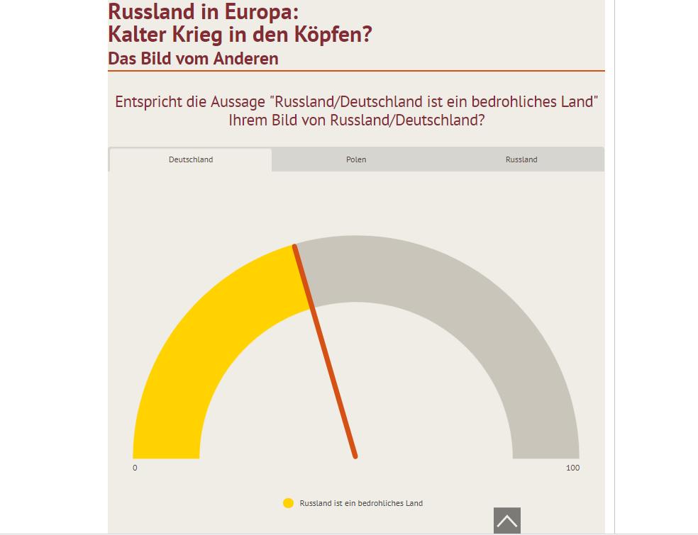 Kein Kalter Krieg in den Köpfen - Bevölkerung in Deutschland, Russland und Polen wünscht Annäherung