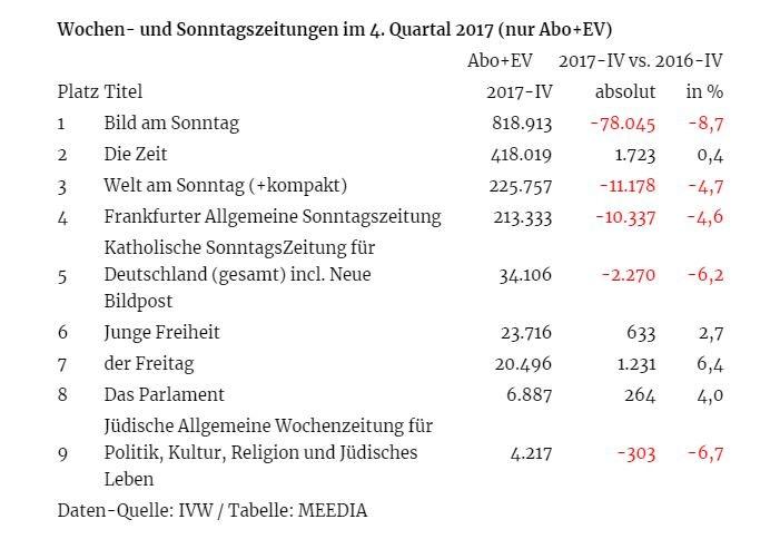 Bild-Zeitung weiter auf der Verliererstraße: Verkaufszahlen brechen um weitere zehn Prozent ein