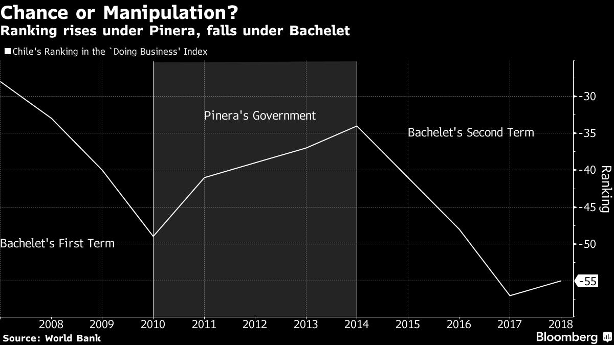 Wie die Weltbank die Präsidentschaftswahlen in Chile mit manipulierten Wirtschaftsdaten beeinflusste