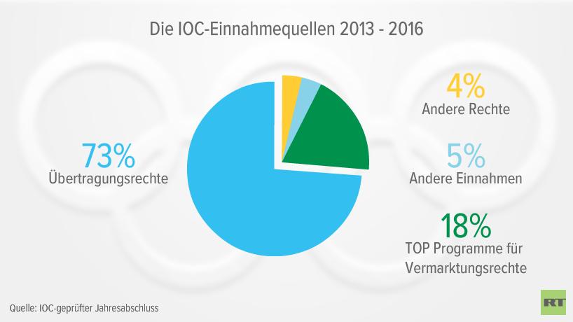 Von Einschaltquoten und nationalem Stolz: Was Finanzquellen über das IOC verraten