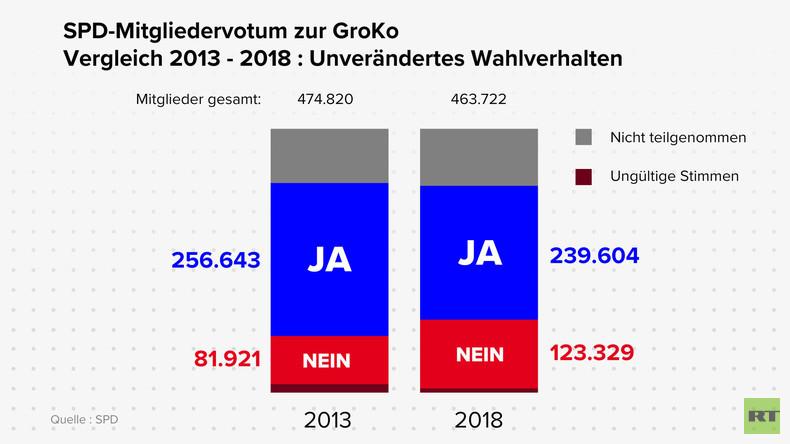 SPD-Mitgliedervotum zur GroKo: Vergleich zwischen 2013  und 2018