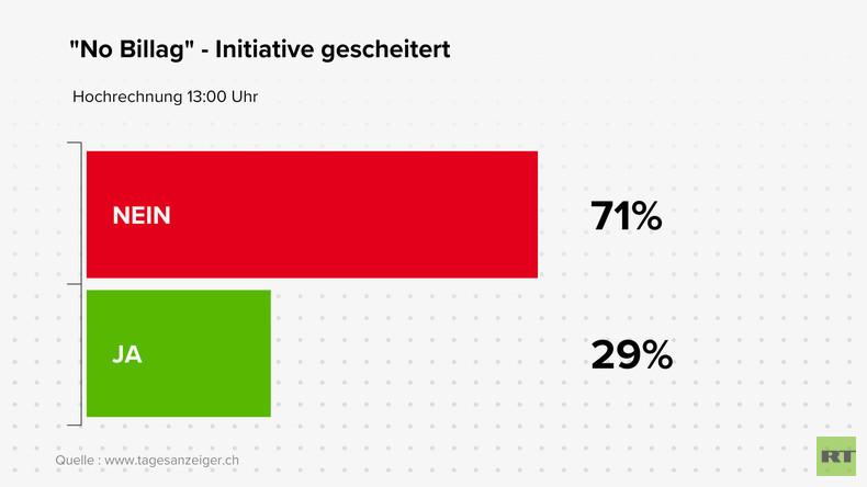 Deutliches Nein zur Abschaffung der Rundfunk-Beiträge in der Schweiz