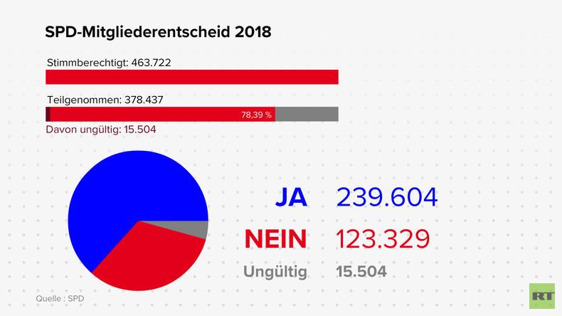 SPD-GroKo-Entscheid in Zahlen