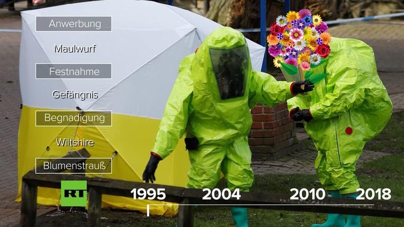 Der Fall Skripal: ein britisches Chemiewaffenlabor und ein kaltgestellter Maulwurf [Video]