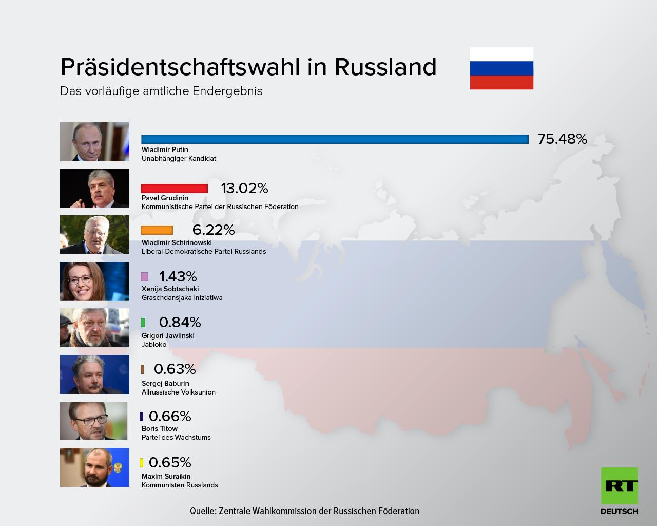 Wladimir Putin als russischer Präsident wiedergewählt - vorläufige Ergebnisse