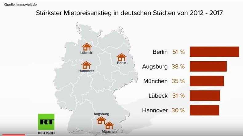 Deutscher Mietwahnsinn am Beispiel Berlin